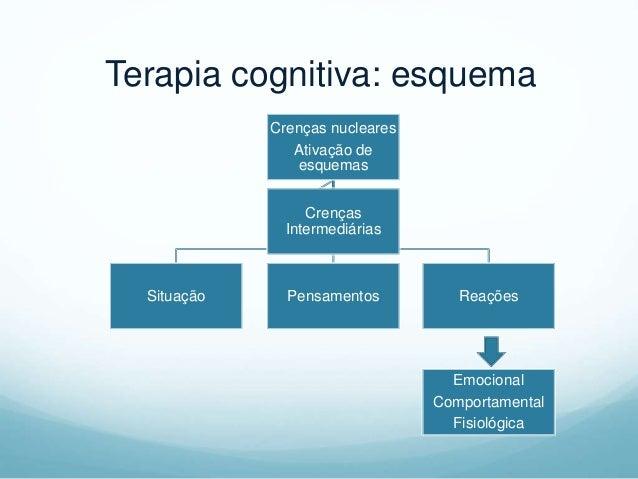 Metáfora das Distorções Cognitivas  Como o paciente interpreta a sua vida?  Eventos conflitantes?  Quais são seus erros...