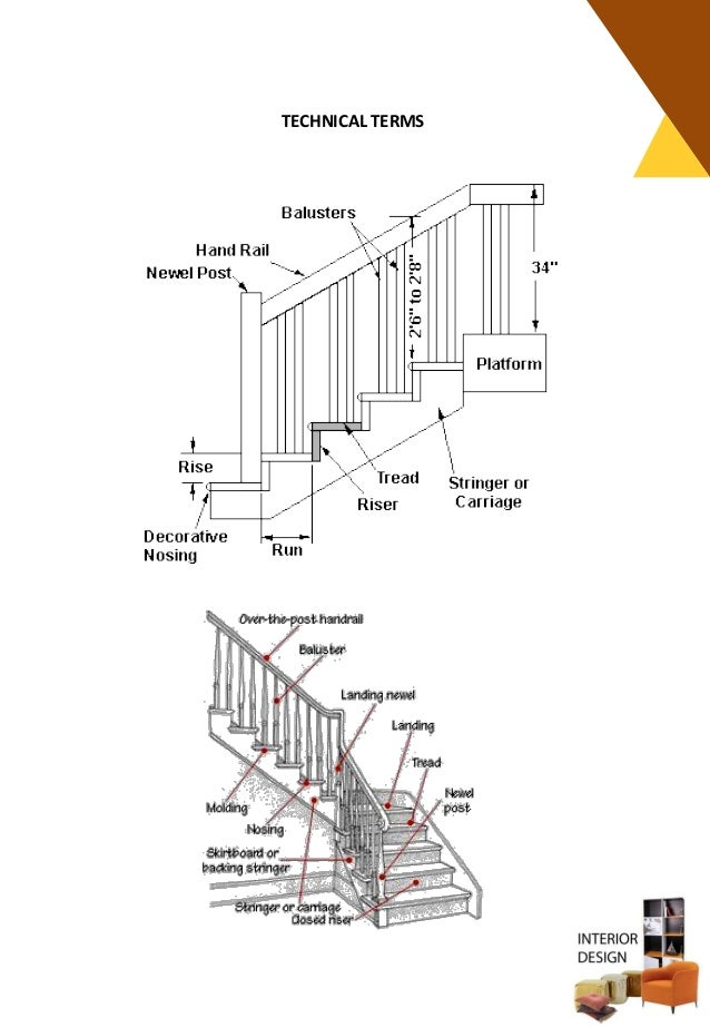 STAIRCASE DESIGNS 51 TECHNICAL TERMS