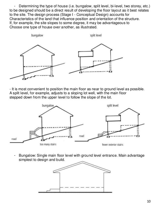 Residential data Types of split level homes