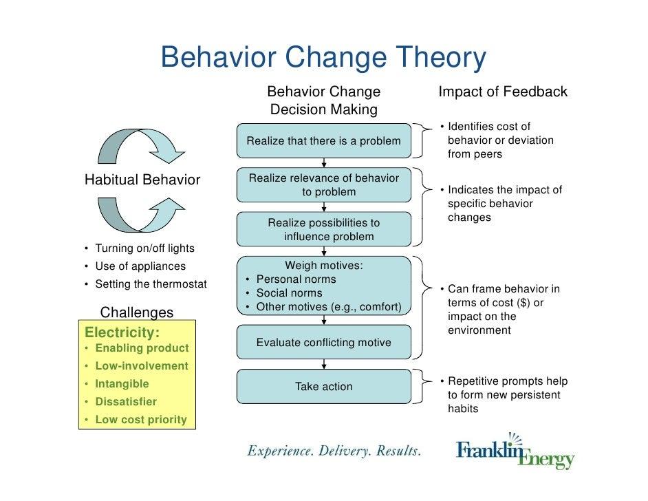 a personal account of behavioral change Facilitating behavior change (printable version) adherence and non-adherence are behaviors, and adherence to medication regimens requires behavior change.
