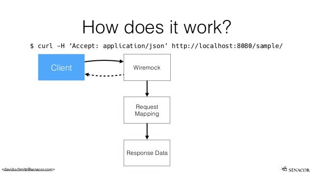 Resilience testing with Wiremock and Spock