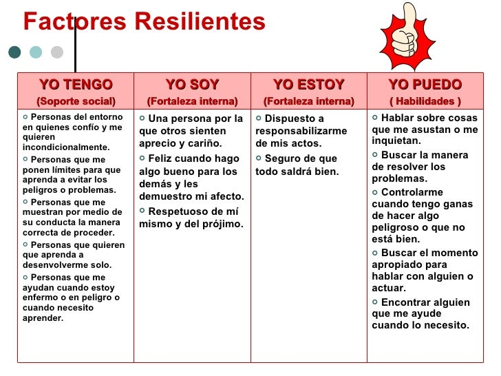 Factores Resilientes   YO TENGO (Soporte social) YO SOY (Fortaleza interna) YO ESTOY (Fortaleza interna) YO PUEDO ( Habili...