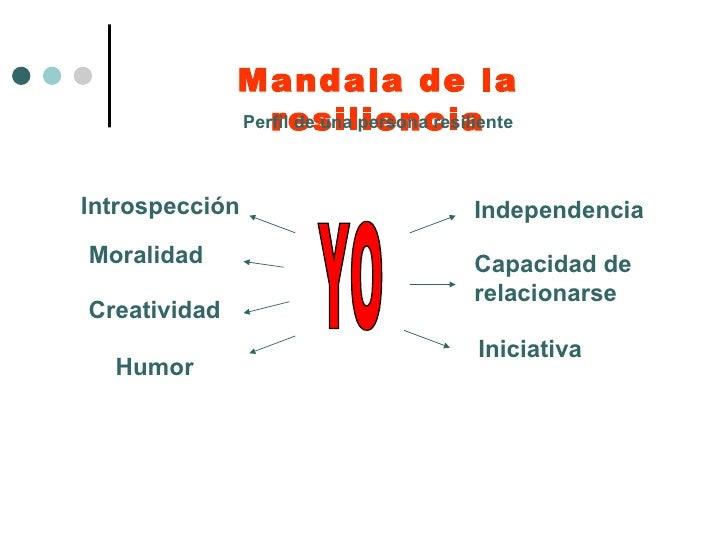 Moralidad Introspección Creatividad YO Independencia  Capacidad de relacionarse Iniciativa Humor Mandala de la resiliencia...
