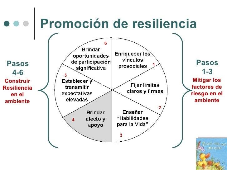 Promoción de resiliencia Mitigar los factores de riesgo en el ambiente Pasos 1-3 Construir Resiliencia en el ambiente Paso...