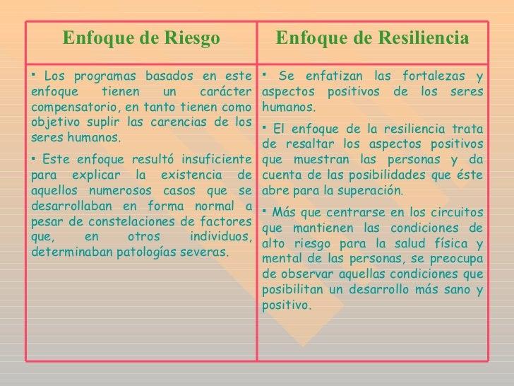 <ul><li>Se enfatizan las fortalezas y aspectos positivos de los seres humanos. </li></ul><ul><li>El enfoque de la resilien...