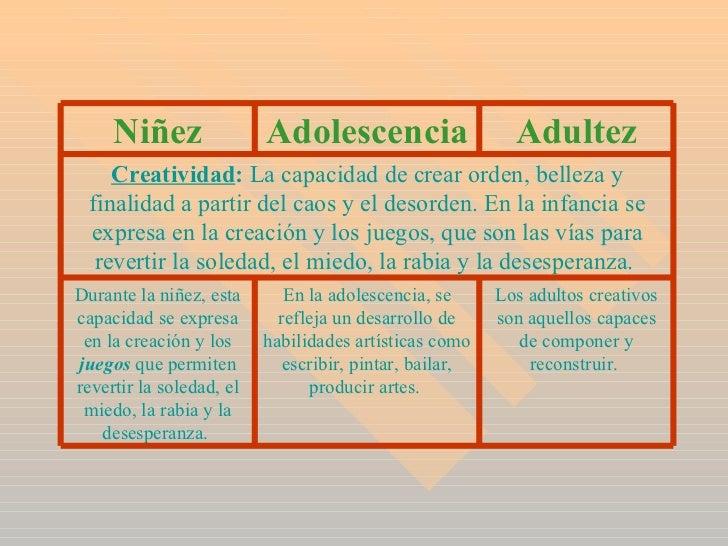 Los adultos creativos son aquellos capaces de componer y reconstruir.  En la adolescencia, se refleja un desarrollo de hab...