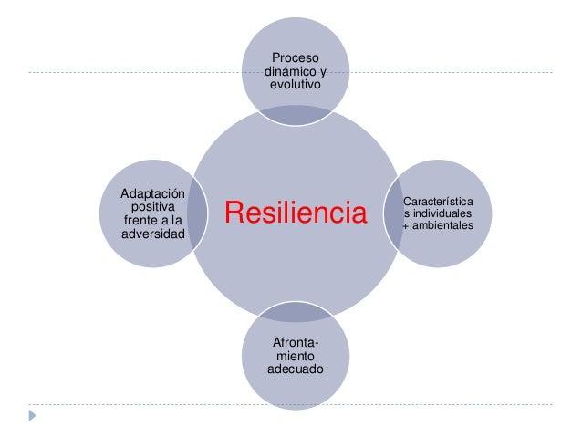 Factores protectores que favorecen los comportamientos resilientes durante la infancia: Actitud parental competente Buena ...