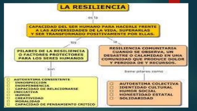 Concepto:  La palabra resiliencia tiene su origen en el latín, resilio y significa: volver atrás, dar un salto, rebotar. ...