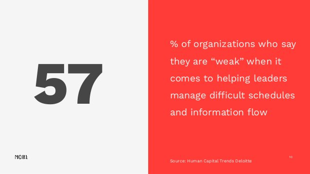"""57 10 % of organizations who say they are """"weak"""" when it comes to helping leaders manage difficult schedules and informatio..."""