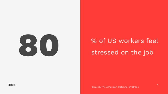 80 11 % of US workers feel stressed on the job Source: The American Institute of Stress