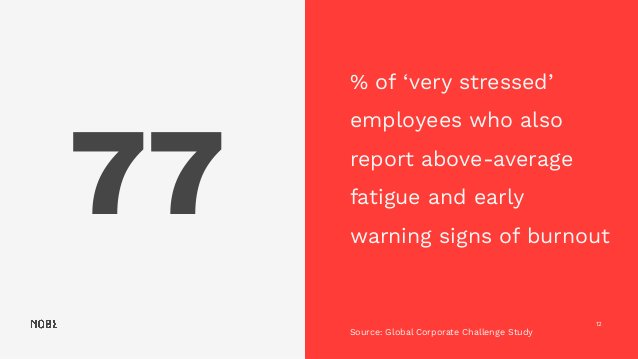 77 12 % of 'very stressed' employees who also report above-average fatigue and early warning signs of burnout Source: Glob...