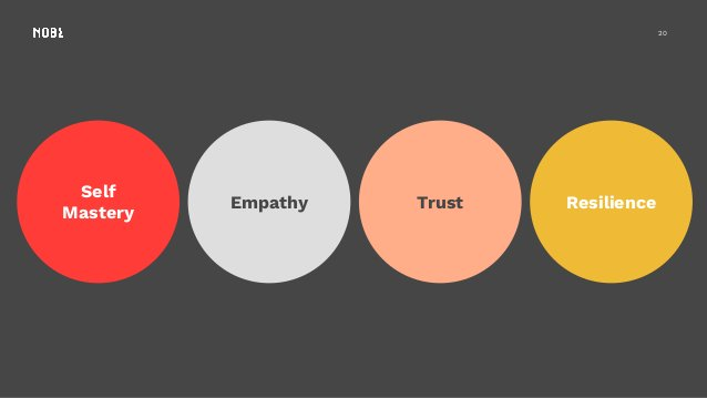 20 Self Mastery Empathy Trust Resilience