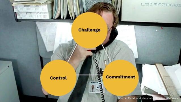 29 Challenge CommitmentControl Source: Maddi and Khoshaba: Resilience at Work