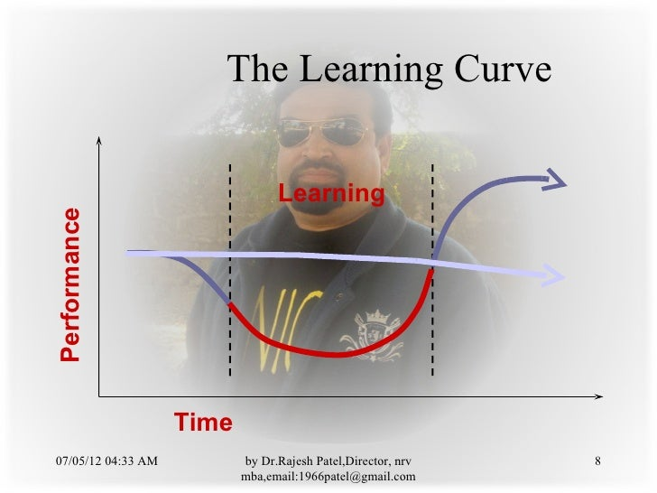 The Learning Curve                                 LearningPerformance                    Time07/05/12 04:33 AM          b...