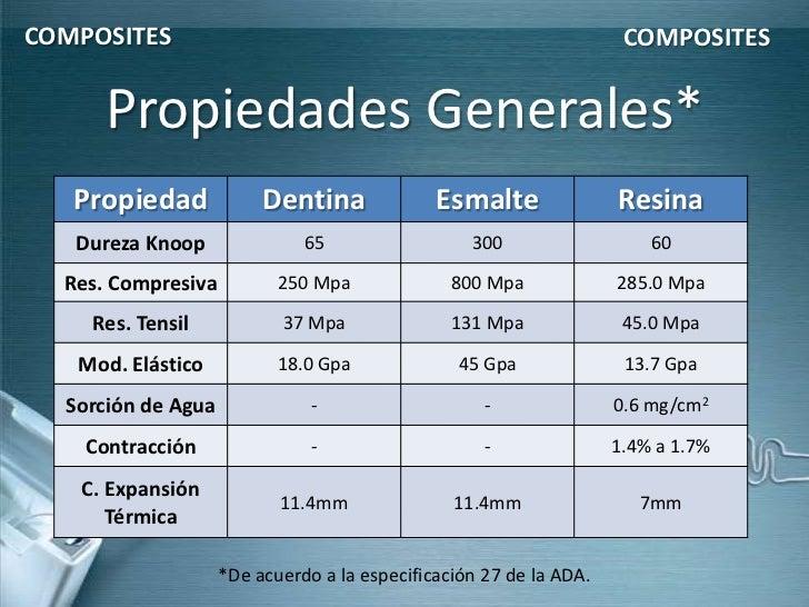 COMPOSITES                                                           COMPOSITES      Propiedades Generales*   Propiedad   ...