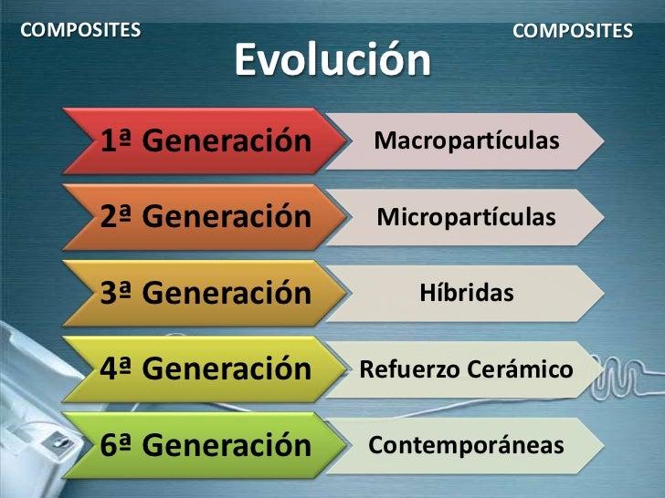 COMPOSITES                        COMPOSITES              Evolución      1ª Generación    Macropartículas      2ª Generaci...