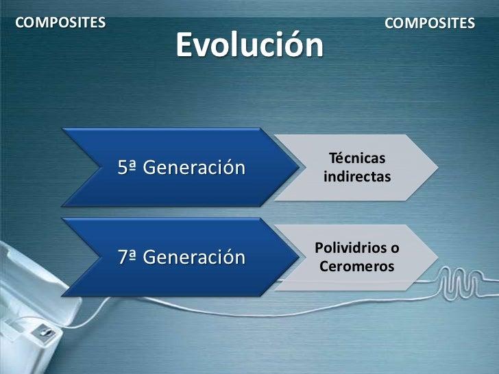 COMPOSITES                             COMPOSITES                  Evolución                               Técnicas       ...