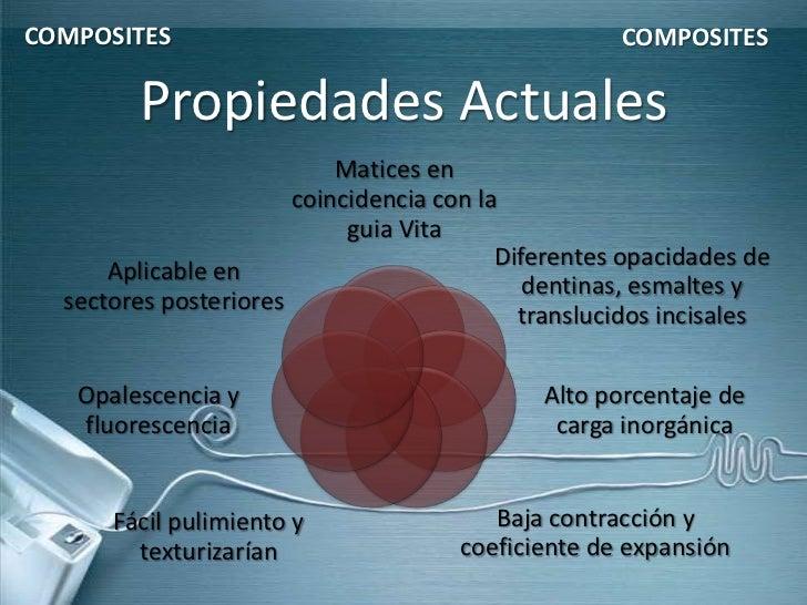 COMPOSITES                                          COMPOSITES        Propiedades Actuales                           Matic...