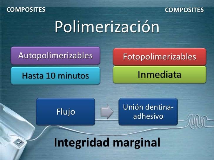 COMPOSITES                          COMPOSITES             Polimerización   Autopolimerizables    Fotopolimerizables   Has...