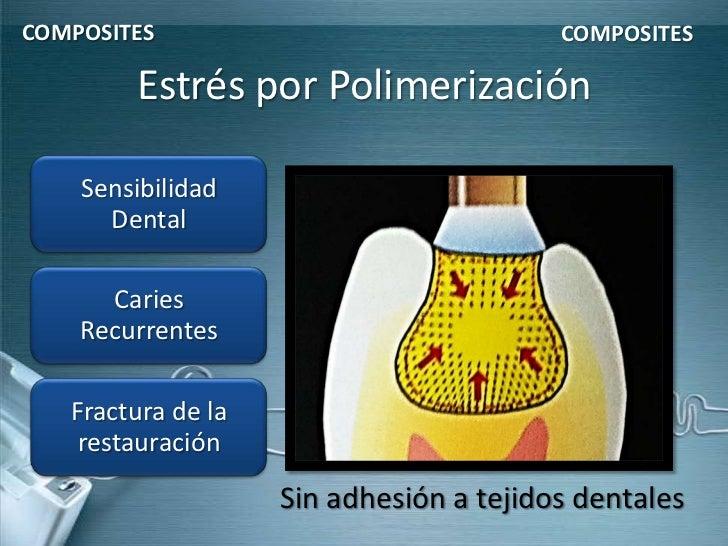 COMPOSITES                               COMPOSITES        Estrés por Polimerización    Sensibilidad      Dental      Cari...