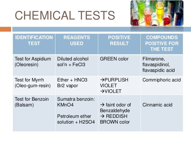 test for benzoic acid with fecl3