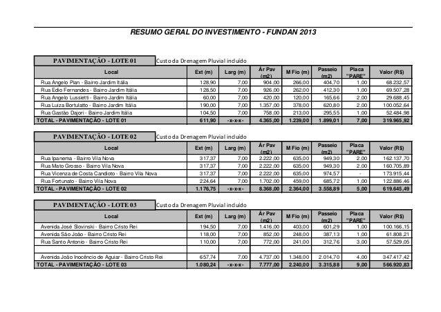 RESUMO GERAL DO INVESTIMENTO - FUNDAN 2013  PAVIMENTAÇÃO - LOTE 01  Custo da Drenagem Pluvial incluído  Local  Ext (m)  Ru...