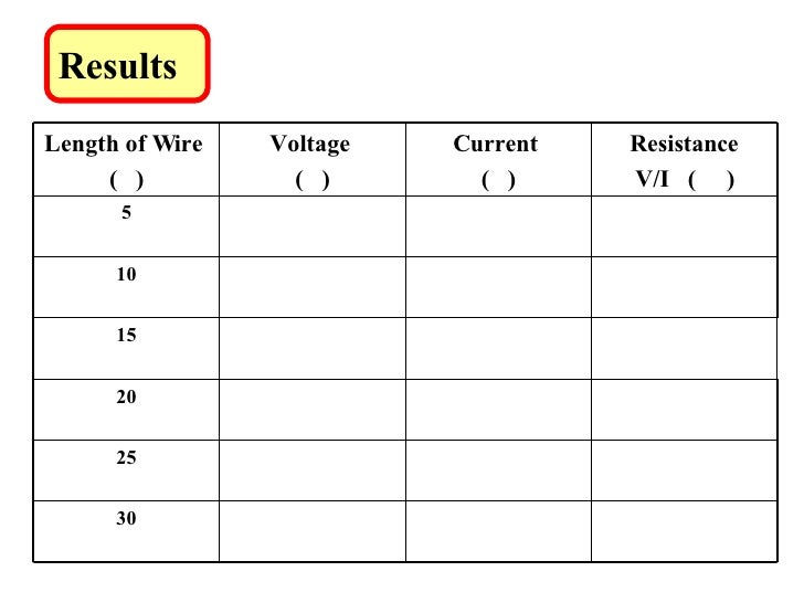the resistivity of wires essay Aim: – to investigate a factor which will affect, the resistance of wire we will write a custom essay sample on to investigate a factor which will specifically for you order now there are four different factors we could choose to vary:- 1 thickness/diameter of the wire 2 length of wire 3 material of wire continue reading.