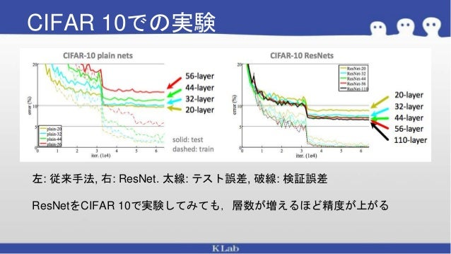 Res netと派生研究の紹介