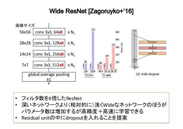 https://image.slidesharecdn.com/resnetvariant-170221133435/95/convnetresnet-11-638.jpg?cb=1487684306