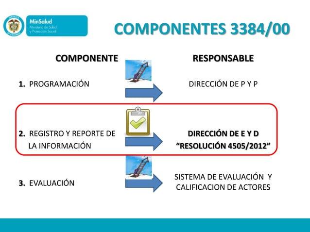 COMPONENTES 3384/00         COMPONENTE              RESPONSABLE1. PROGRAMACIÓN                 DIRECCIÓN DE P Y P2. REGIST...