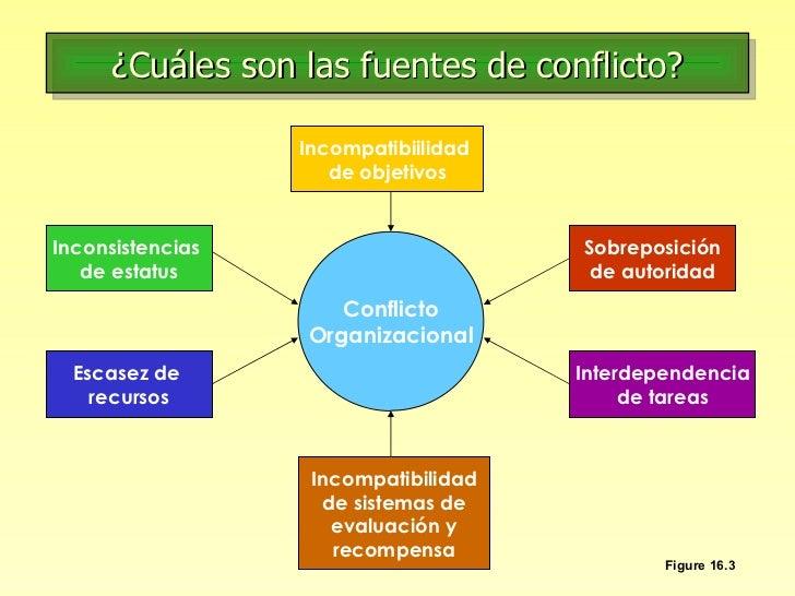 ¿Cuáles son las fuentes de conflicto? Figure 16.3 Conflicto Organizacional Escasez de  recursos Inconsistencias  de estatu...