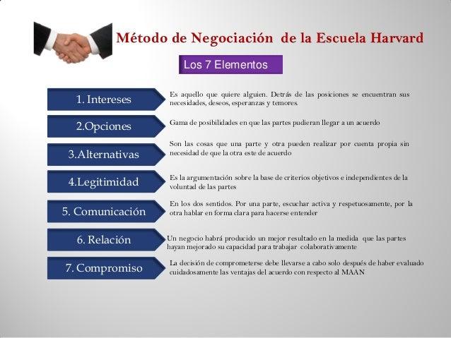 Modelo De Negociaciòn Harvard By Ligia Margarita Galvis