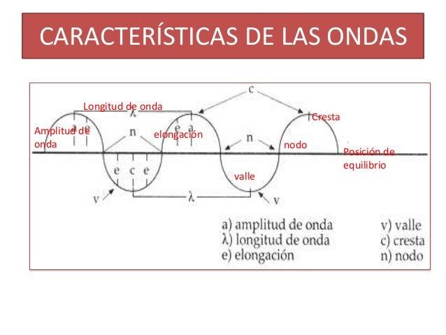 CARACTERÍSTICAS DE LAS ONDAS         Longitud de onda                                                   CrestaAmplitud de ...
