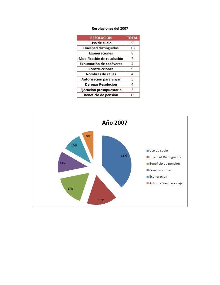 Resoluciones del adn del 2005 al 2009