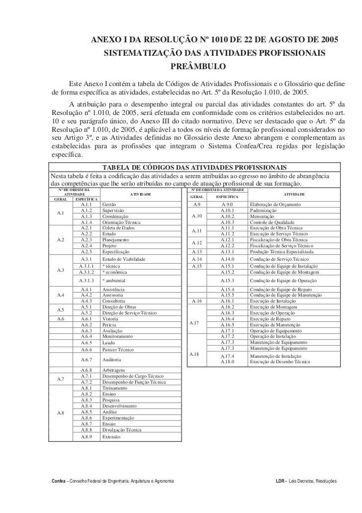 ANEXO I DA RESOLUÇÃO Nº 1010 DE 22 DE AGOSTO DE 2005                           SISTEMATIZAÇÃO DAS ATIVIDADES PROFISSIONAIS...