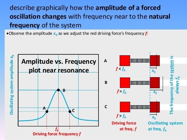 Damped Frequency Vs Natural Frequency