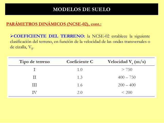 Resonancia suelo estructura y norma de construcci n for Tipos de terreno