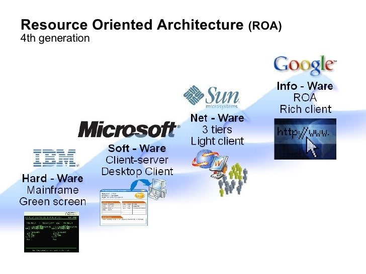 Resource Oriented Architecture  (ROA)‏ 4th generation