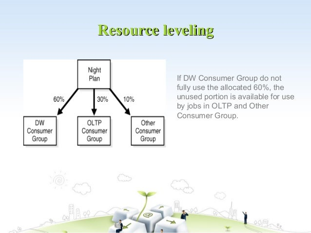 Resource leveling           If DW Consumer Group do not           fully use the allocated 60%, the           unused portio...