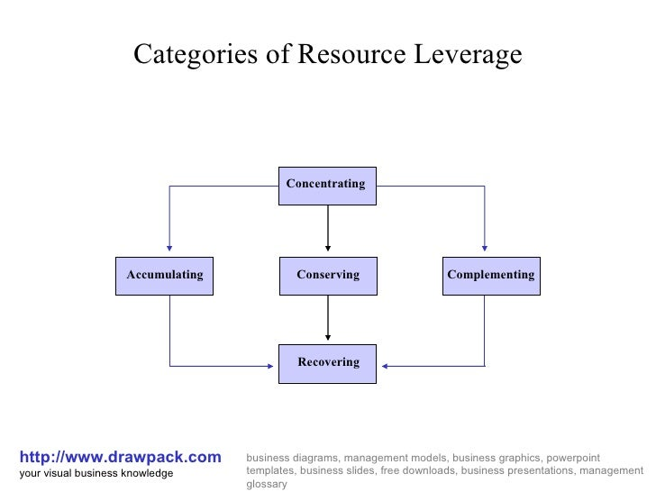 Resource leverage diagram ccuart Gallery