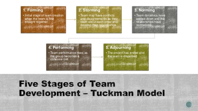 1. Forming • Initial stage of team creation when the team is first brought together 2. Storming • Team may have conflicts ...