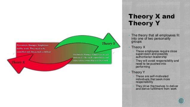 The theory that all employees fit into one of two personality groups  Theory X  These employees require close supervis...