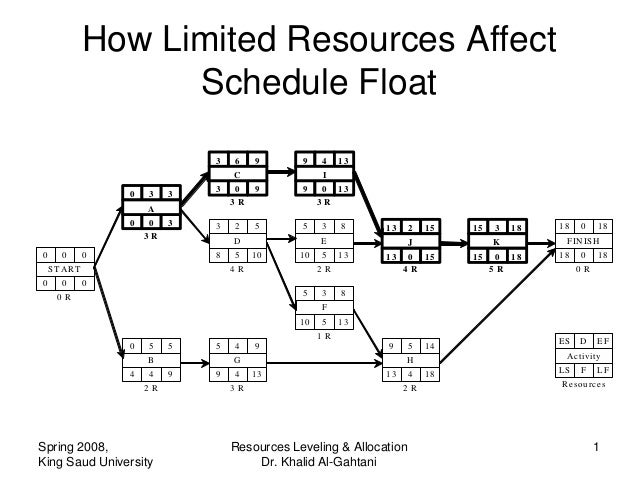 How Limited Resources Affect                    Schedule Float                                3    6    9     9     4    1...