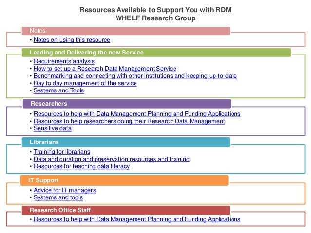 • Notes on using this resource Notes • Requirements analysis • How to set up a Research Data Management Service • Benchmar...