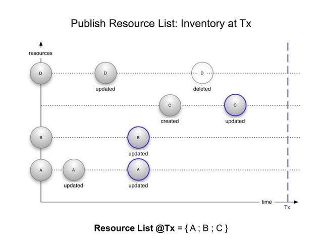 Publish Resource List: Inventory at Tx  Resource List @Tx = { A ; B ; C }