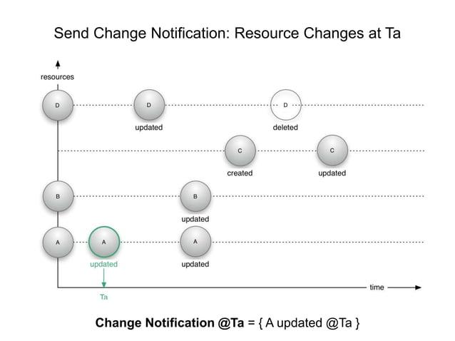 Send Change Notification: Resource Changes at Ta  Herbert Van de Sompel - ResourceSync  NISO Annual Update, ALA, Las Vegas...