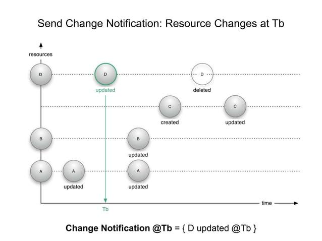 Send Change Notification: Resource Changes at Tb  Herbert Van de Sompel - ResourceSync  NISO Annual Update, ALA, Las Vegas...