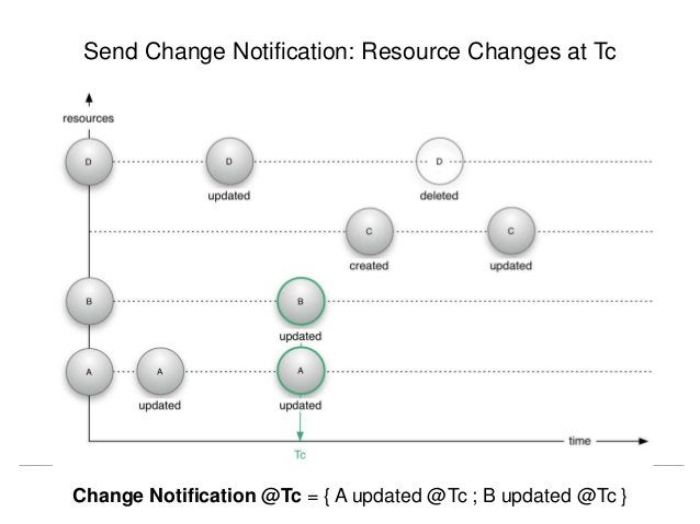 Send Change Notification: Resource Changes at Tc  Herbert Van de Sompel - ResourceSync  NISO Annual Update, ALA, Las Vegas...