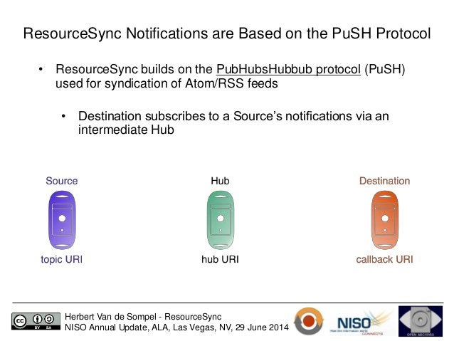 ResourceSync Notifications are Based on the PuSH Protocol  • ResourceSync builds on the PubHubsHubbub protocol (PuSH)  use...