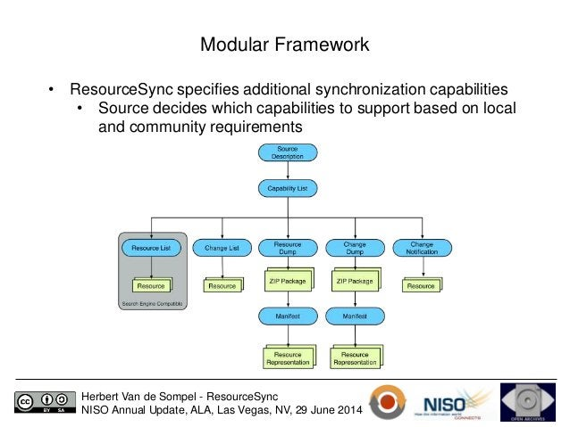 Modular Framework  • ResourceSync specifies additional synchronization capabilities  • Source decides which capabilities t...